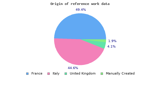 Origin of reference work data