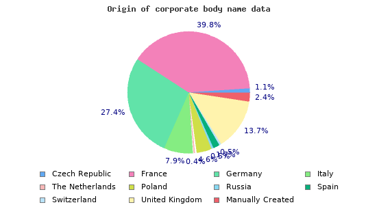 Origin of corporate body name data