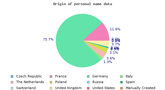 Origin of personal name data