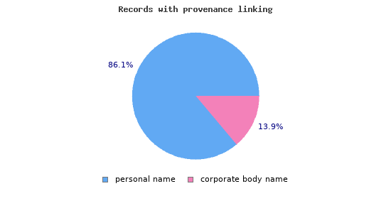 Records with linked provenance information