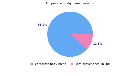 Corporate body name records with linked provenance information