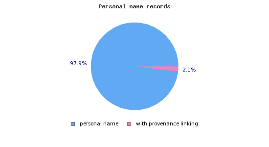 resources:cerl_thesaurus:provenance_persons.jpg