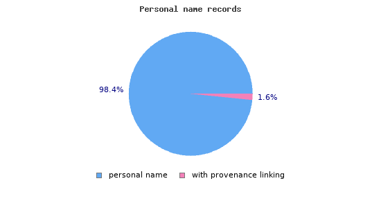 Personal name records with linked provenance information